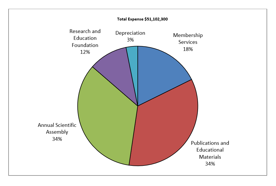 Total Expenses 2018