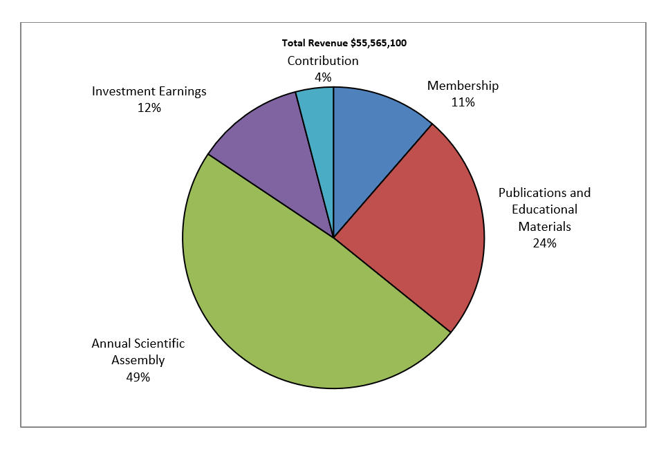 Total Revenue 2018