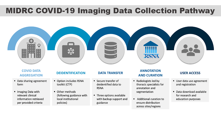 MIDRC COVID-19 Imaging Data Collection Pathway
