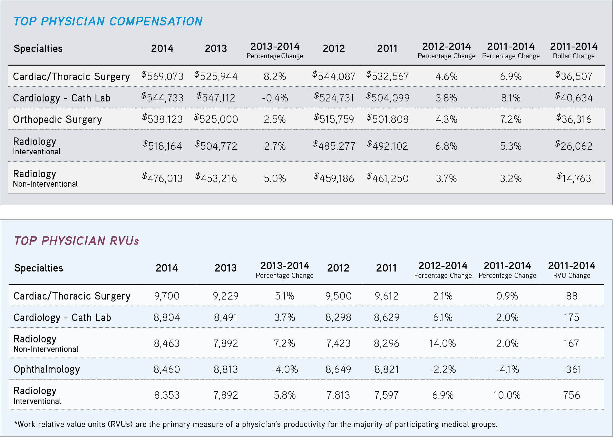 American Medical Group Association (AMGA) 2014 Medical Group Compensation and Financial Survey: 2014 Report based on 2013 data