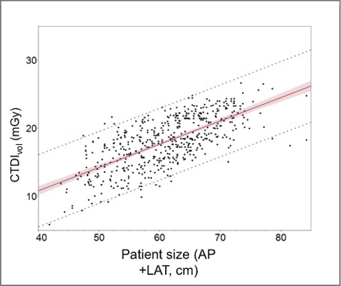 From left: in 545 adult patients undergoing abdominal CT, the scanner output (CTDIvol) increased proportional to the sum of the anterioposterior (AP) and lateral (LAT) dimensions, measured in the center of the scan range.