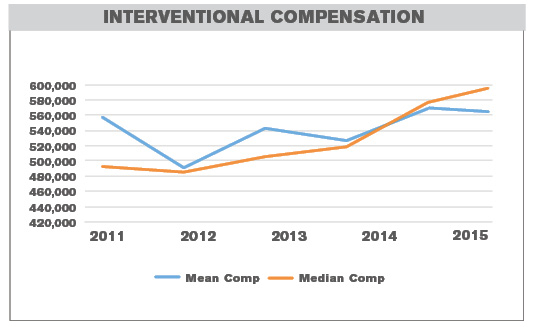 median compensation rate for interventional radiology