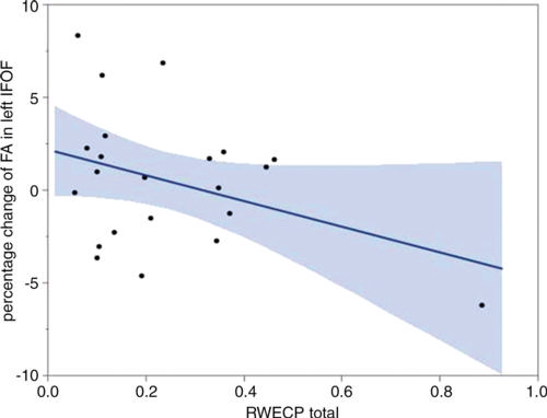 Linear regression plot depicts the relationship between percent change of fractional anisotropy of the left inferior fronto-occipital fasciculus and cumulative exposure.