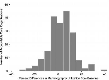 Figure 2. Histogram shows differences in screening mammography use from baseline levels in 208 accountable care organizations reporting longitudinal outcomes. There were significant differences in screening mammography use when compared with baseline levels (adjusted IRR, 1.04; 95% CI: 1.02, 1.07; P = .002).