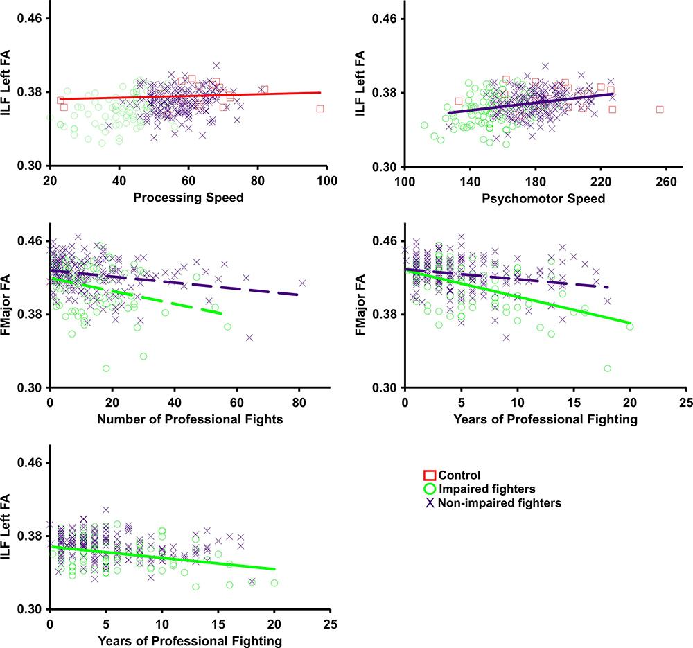 Scatterplots show average values