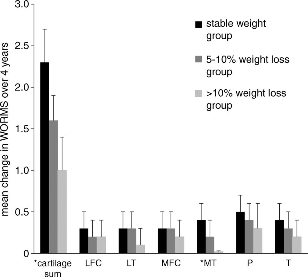 Mean change in Whole-Organ Magnetic Resonance Imaging Score