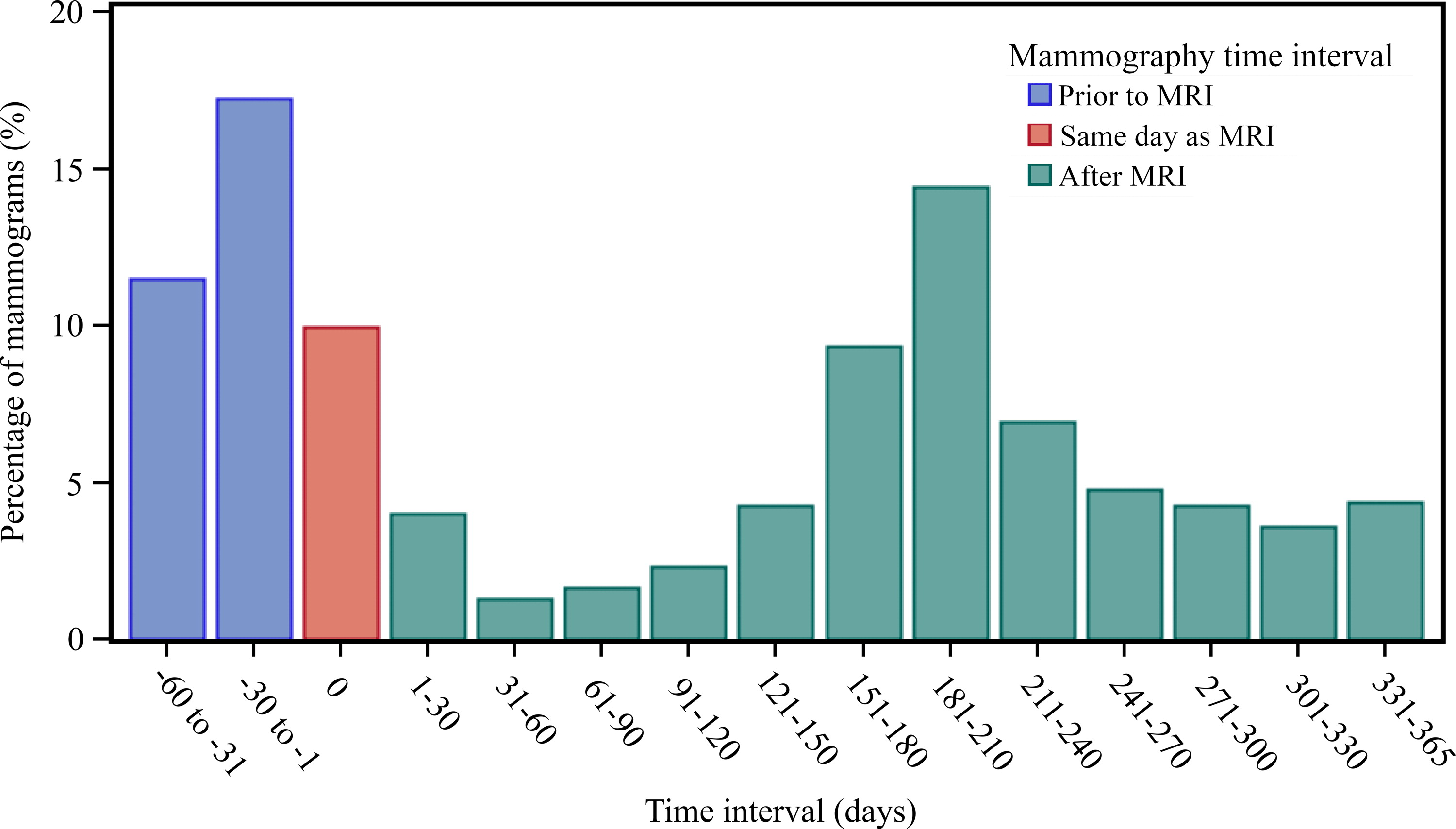 Bar chart shows screening mammography frequency relative to screening MR imaging. Distribution of time (in 30-day increments) between screening MR examination and associated screening mammography is shown. Of 8387 MR examinations, 4557 (54%) involved women who had undergone screening mammography within 60 days of MR imaging up to 365 days after screening MR examination.