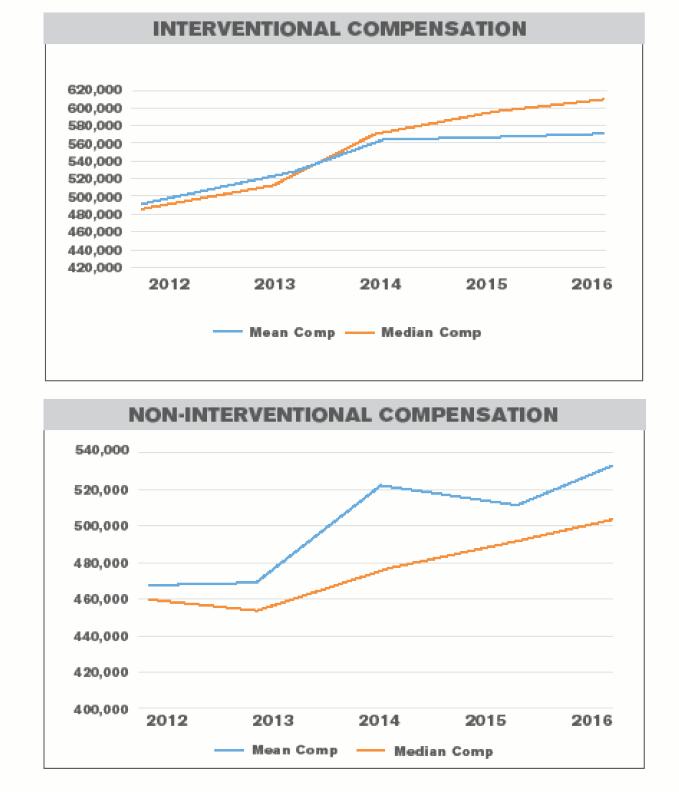 compensation-charts-2017