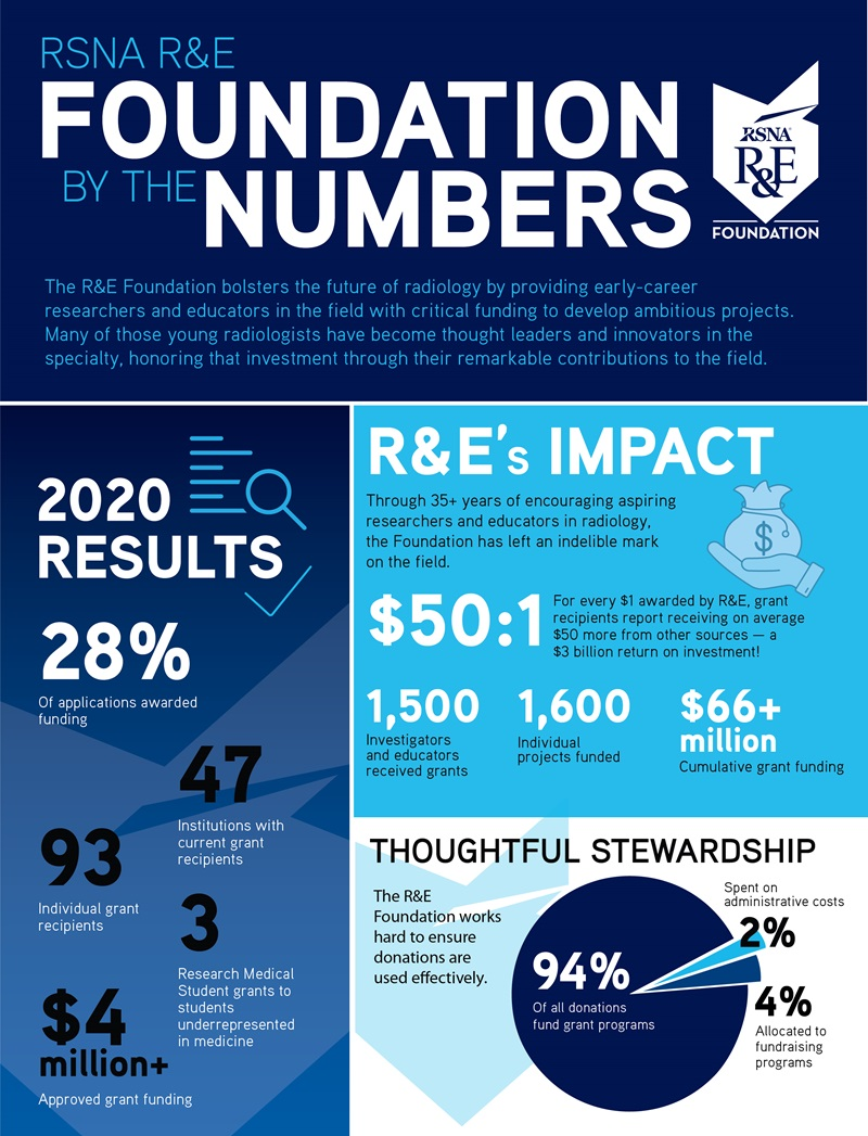 September 2020 infographic RE Foundation