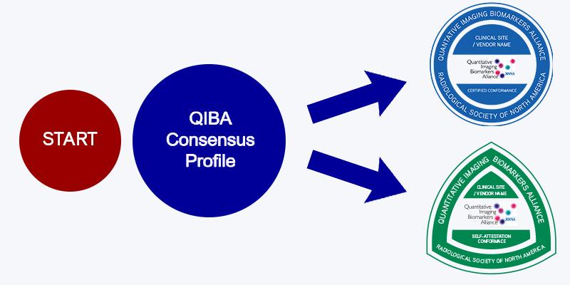 QIBA consensus profile flow chart