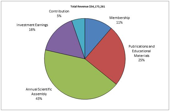 2014 Total Revenue pie chart