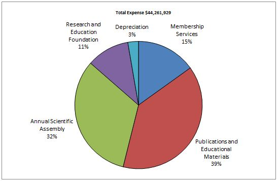2014 Total Expense pie chart