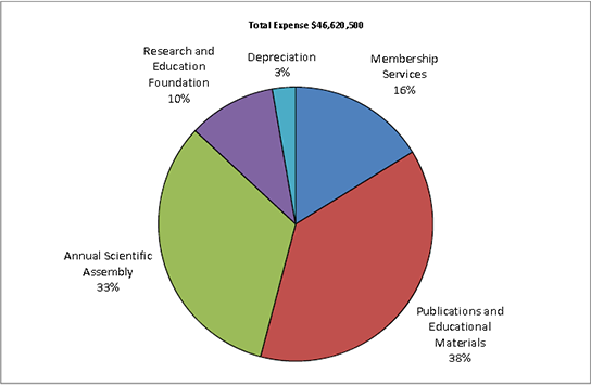 2015 Total Expense pie chart