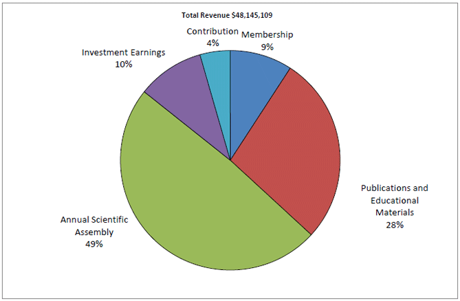 2012 Total Revenue pie chart