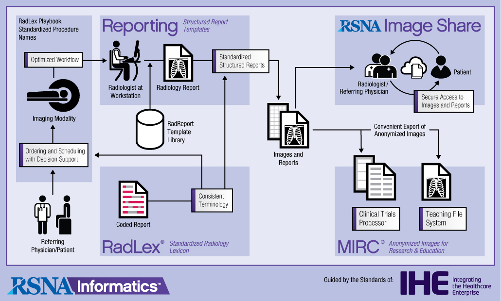Click to view Informatics Tools Flow Chart