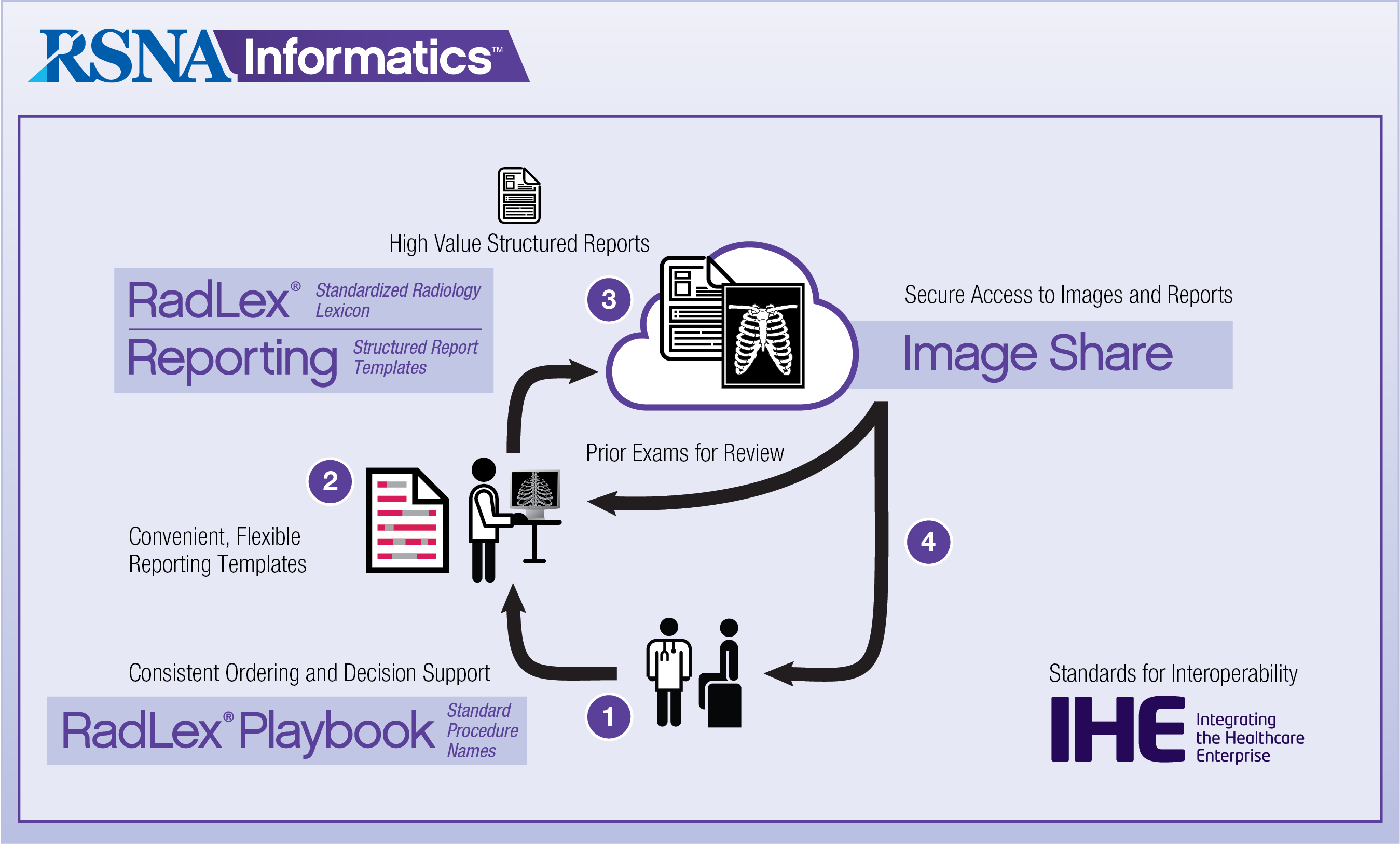 Informatics tools flow chart ccuart Images