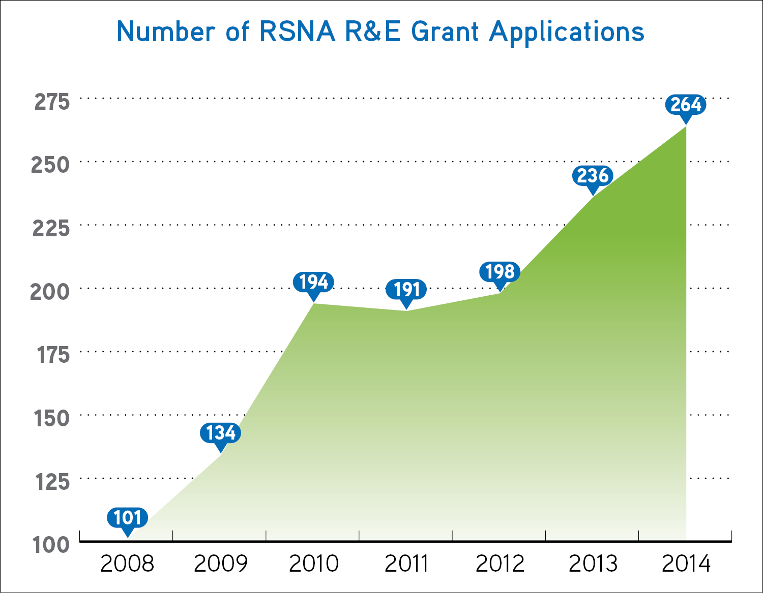 Number of RSNA R&E Grant Applications