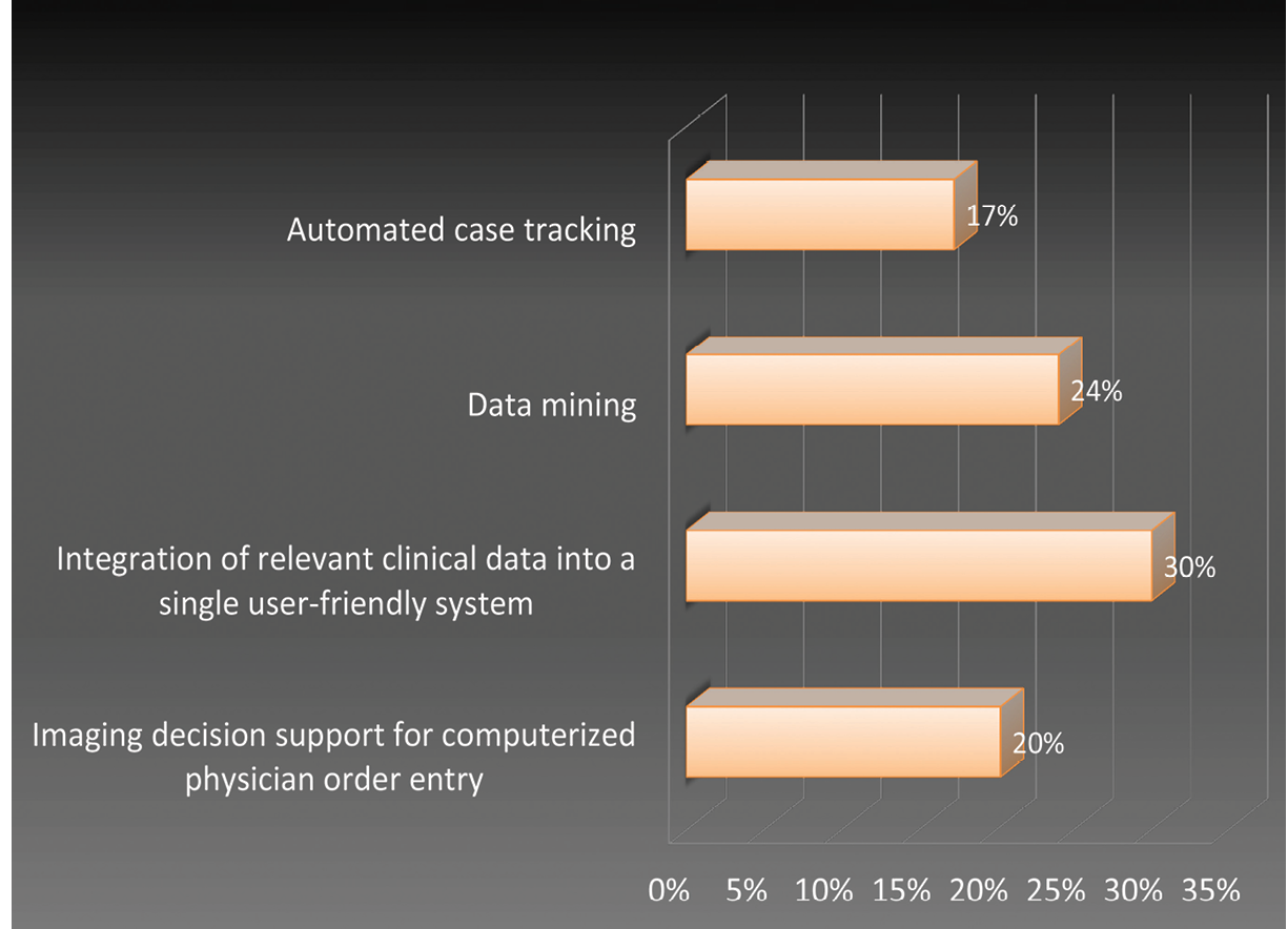 Resident Use of Informatics Tools