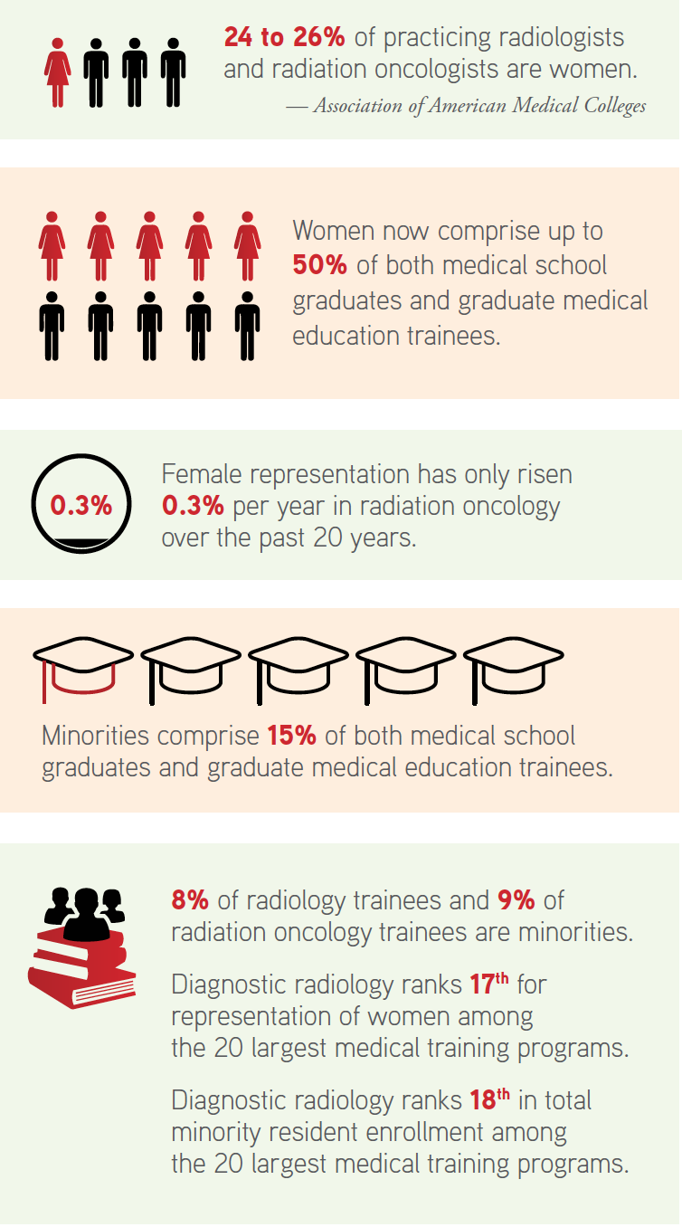 The Winding Road To Diversity And Inclusion In Radiology