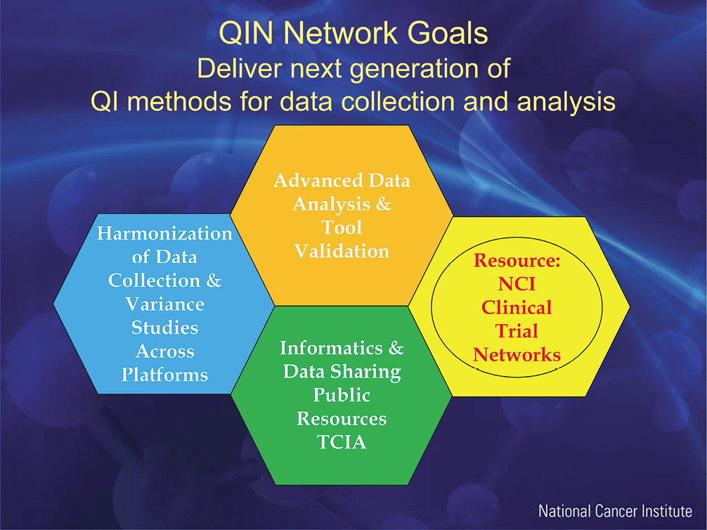 Quantitative Imaging Network (QIN)