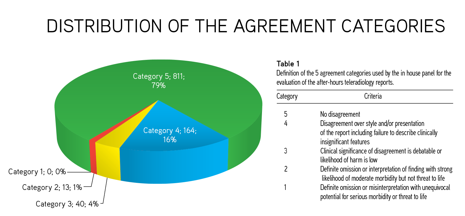 Chart - Distribution of the agreement categories of all 1,028 patients