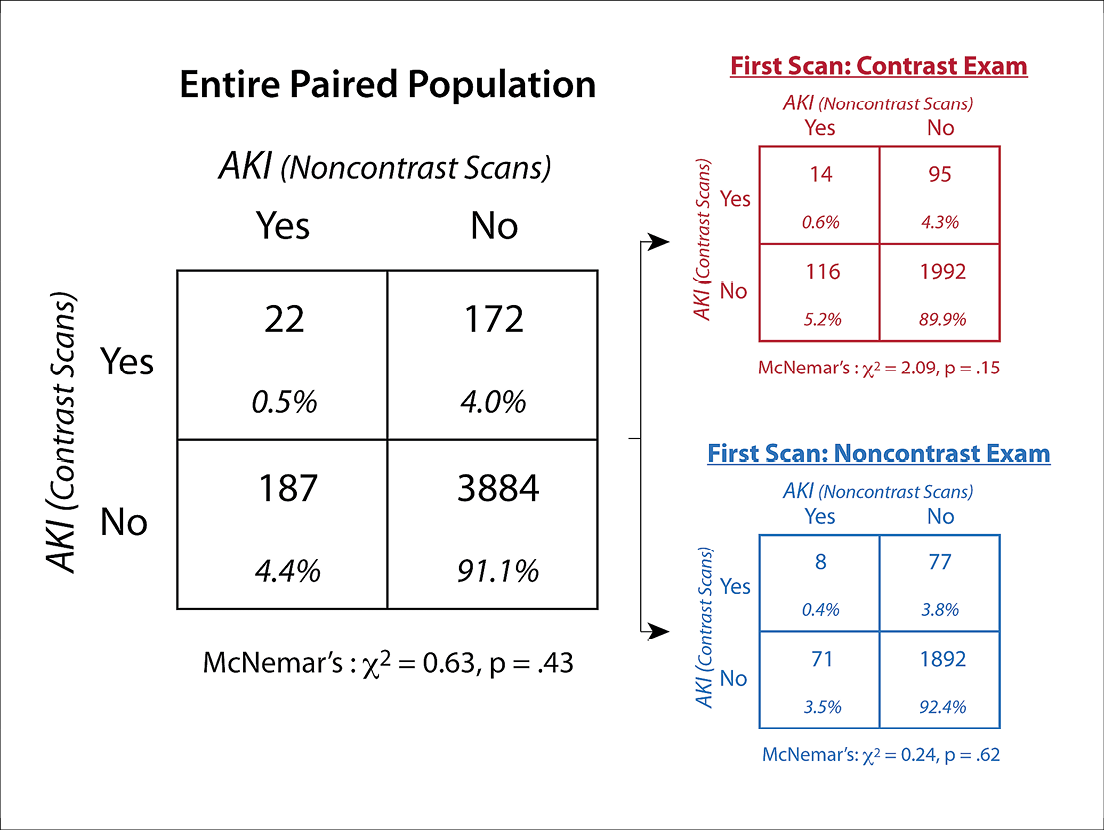 Contingency tables compare the incidence of AKI after contrast-enhanced scans