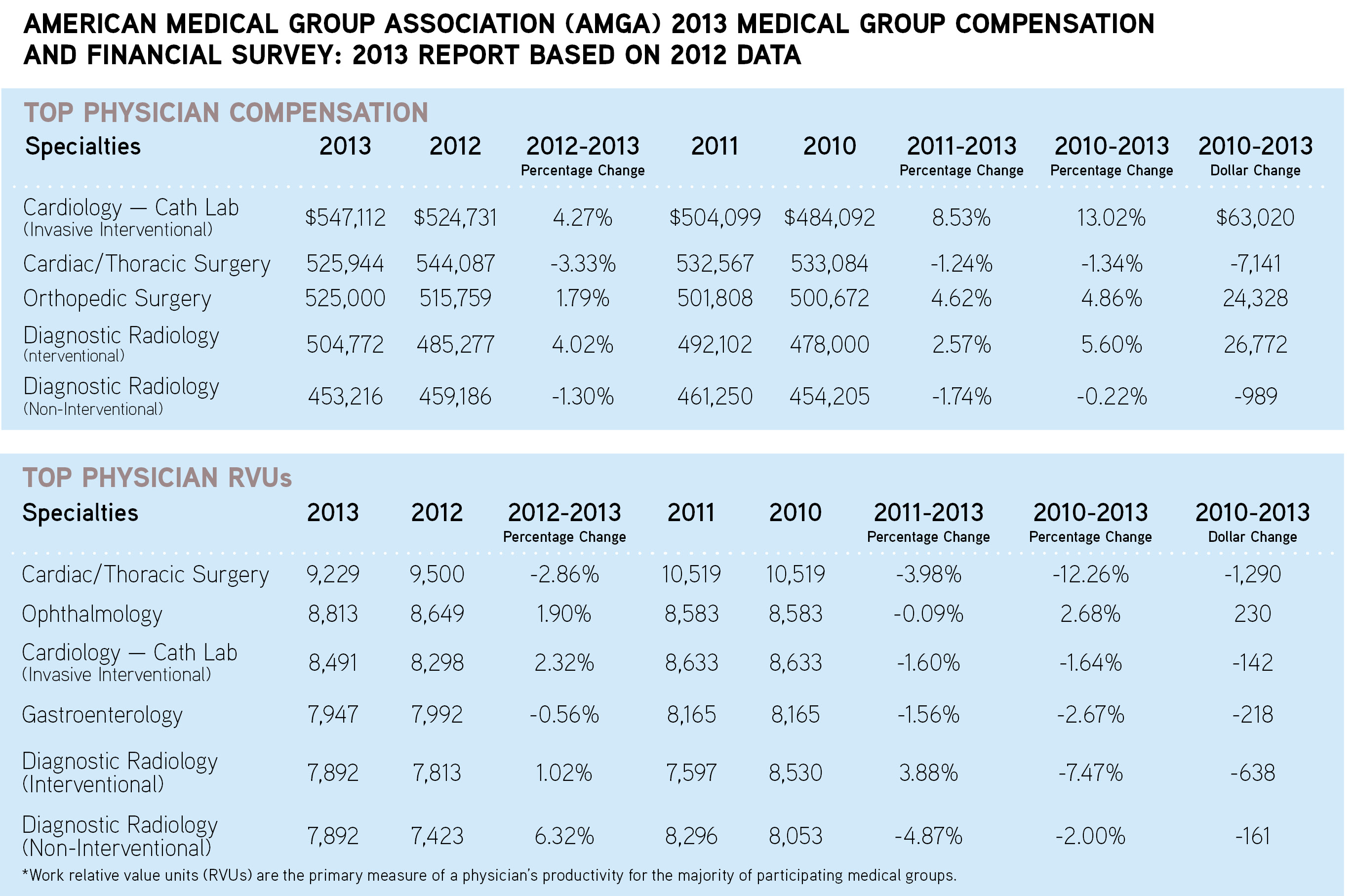 American Medical Group Association (AMGA) 2013 Medical Group Compensation and Financial Survey