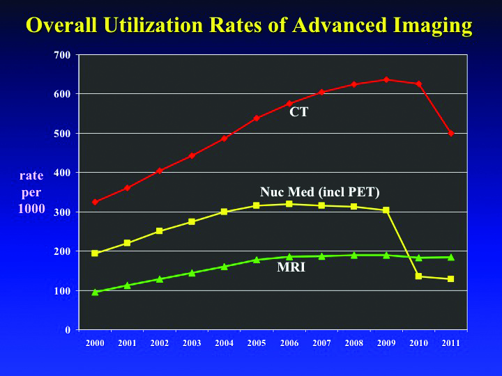 A study led by David C. Levin, M.D., found that utilization rates for CT, MR imaging and nuclear medicine have leveled off