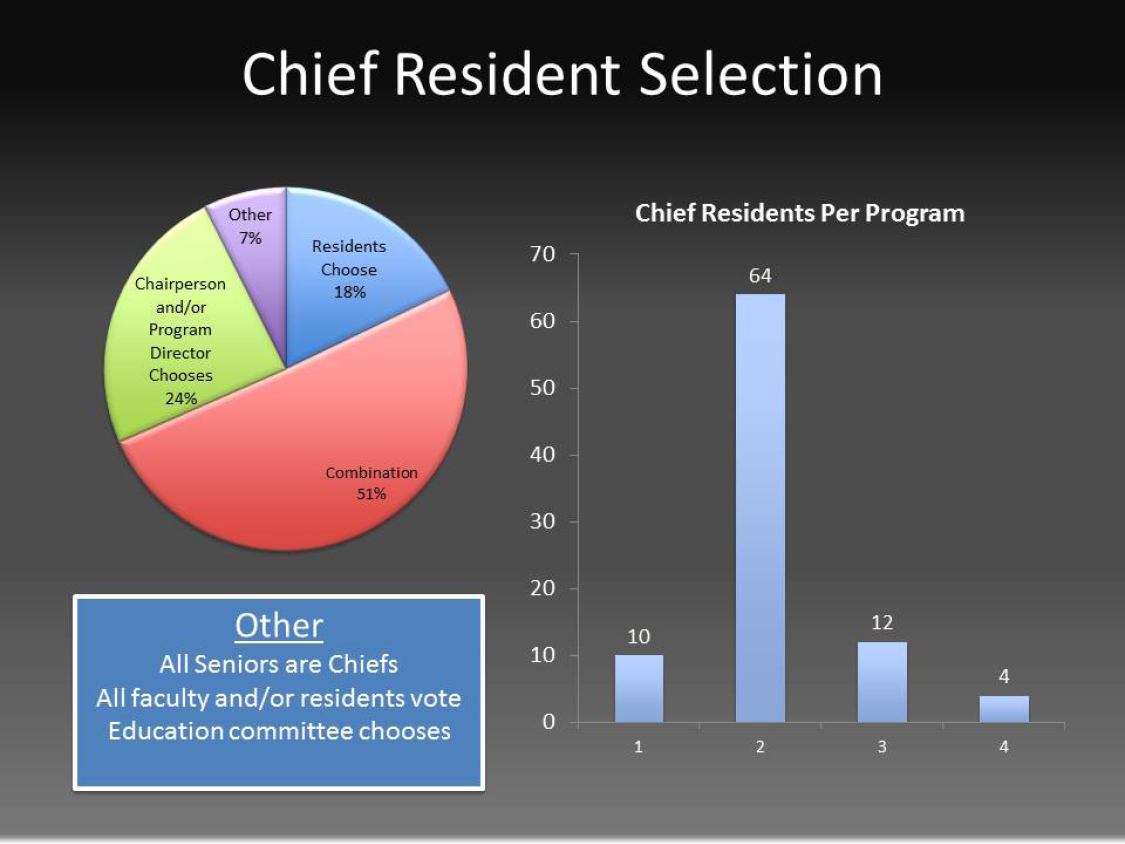 A3CR2 Annual Survey - Chief Resident Selection