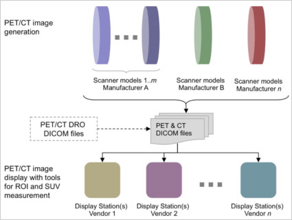 Data Flow for PET/CT DICOM Images